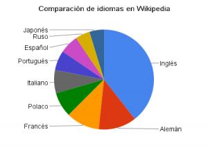 Comparativo de Idiomas en Wikipedia